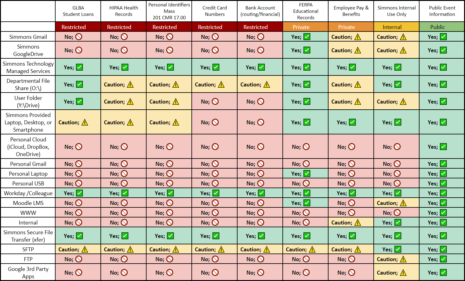 Data Classification Secure Storage Policy Table