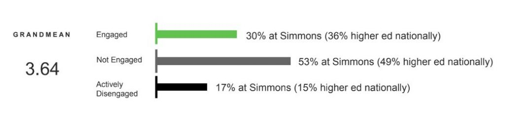 A bar chart of results that reads 30% of Simmons engaged (36% higher ed nationally), 53% at Simmons (49% higher ed nationally), 17% actively disengaged (15% higher ed nationally).