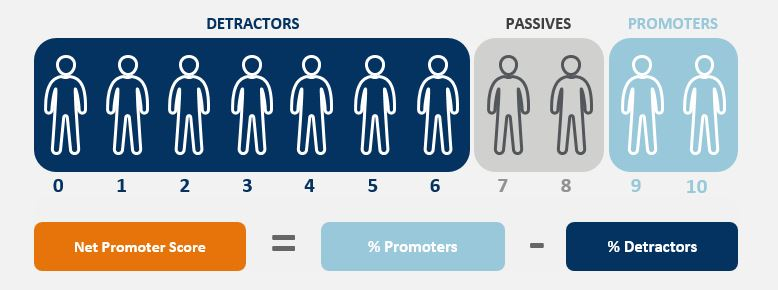 Graphic with animated people broken into three groups: detractors, passives, promoters.