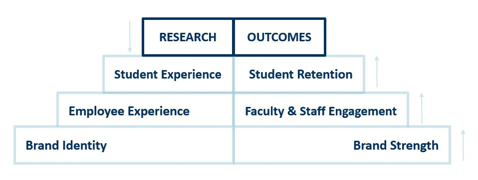 Graphic of a stair case with the words research, outcomes, student experience, student retention, employee experience, faculty and staff engagement, brand identity, and brand strength in descending order.